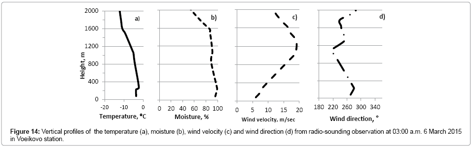 earth-science-climatic-change-Vertical-profiles
