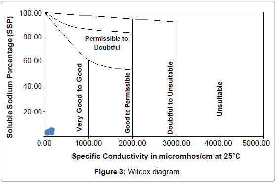 earth-science-climatic-change-Wilcox-diagram