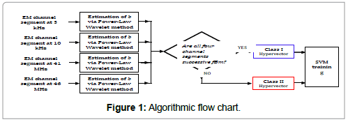 earth-science-climatic-change-algorithmic-flow-chart