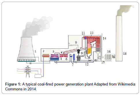 earth-science-climatic-change-coal-fired