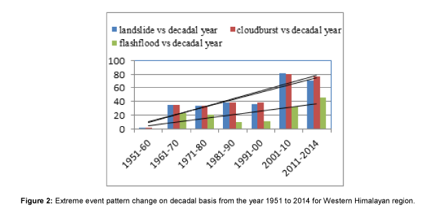 earth-science-climatic-change-decadal-basis