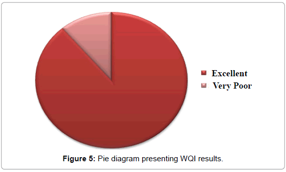 earth-science-climatic-change-diagram-presenting-WQI-results