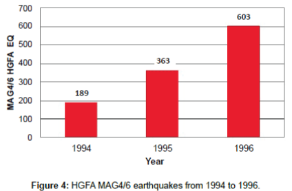 earth-science-climatic-change-earthquakes