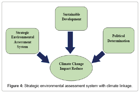 earth-science-climatic-change-environmental-assessment