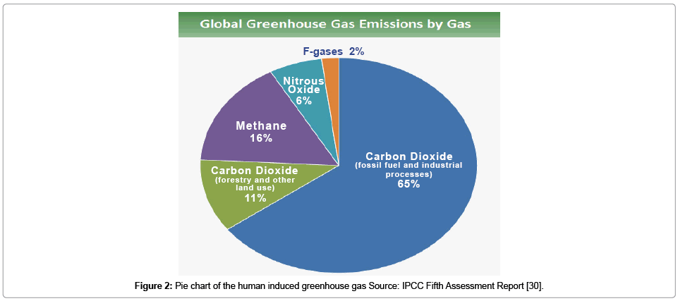 earth-science-climatic-change-greenhouse-gas