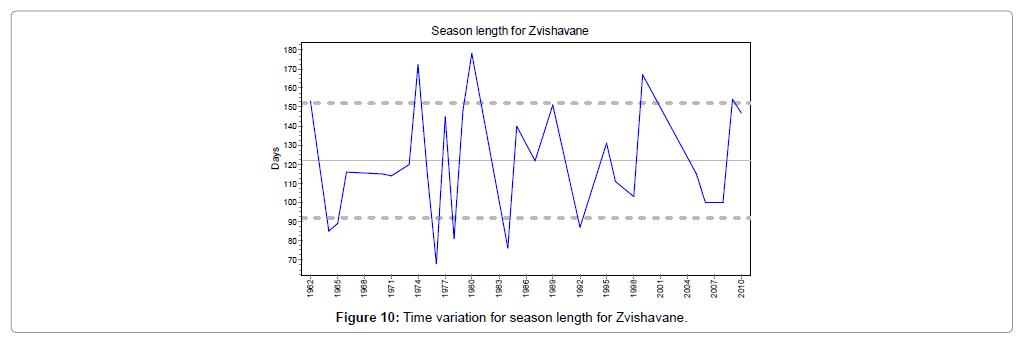 earth-science-climatic-change-length-Zvishavane