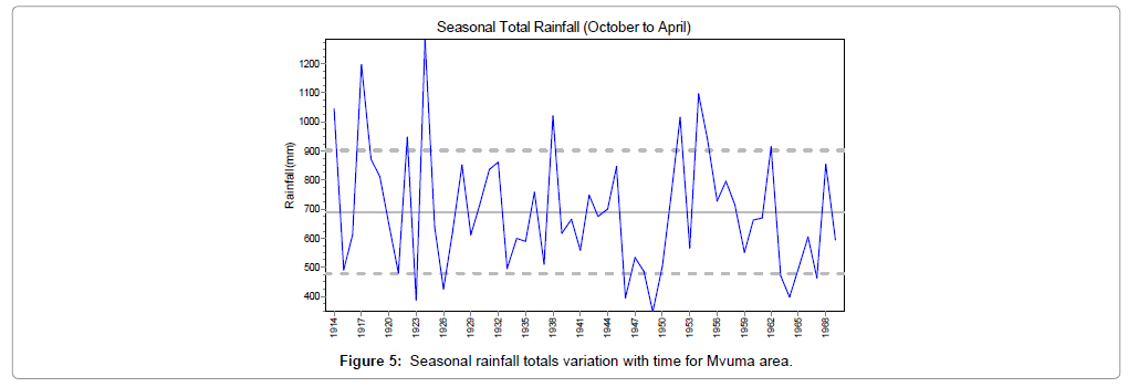 earth-science-climatic-change-rainfall-totals