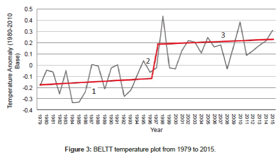 earth-science-climatic-change-temperature-plot