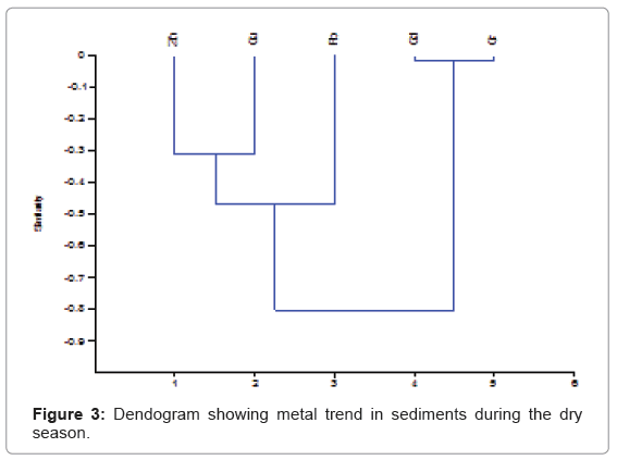 ecology-toxicology-Dendogram-metal