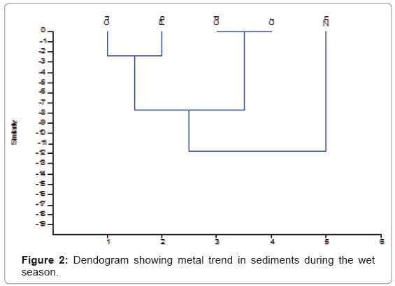 ecology-toxicology-metal-trend-sediments