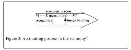 economics-and-management-Accounting-process