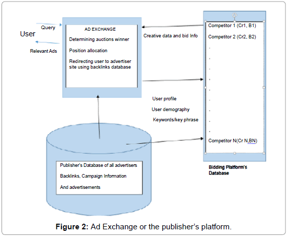 economics-and-management-Ad-Exchange-publisher-platform