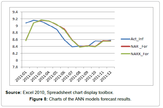 economics-and-management-Charts-ANN-models-forecast