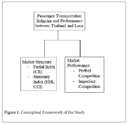 economics-and-management-Conceptual-Framework-Study
