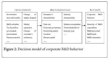 economics-and-management-Decision-model-corporate