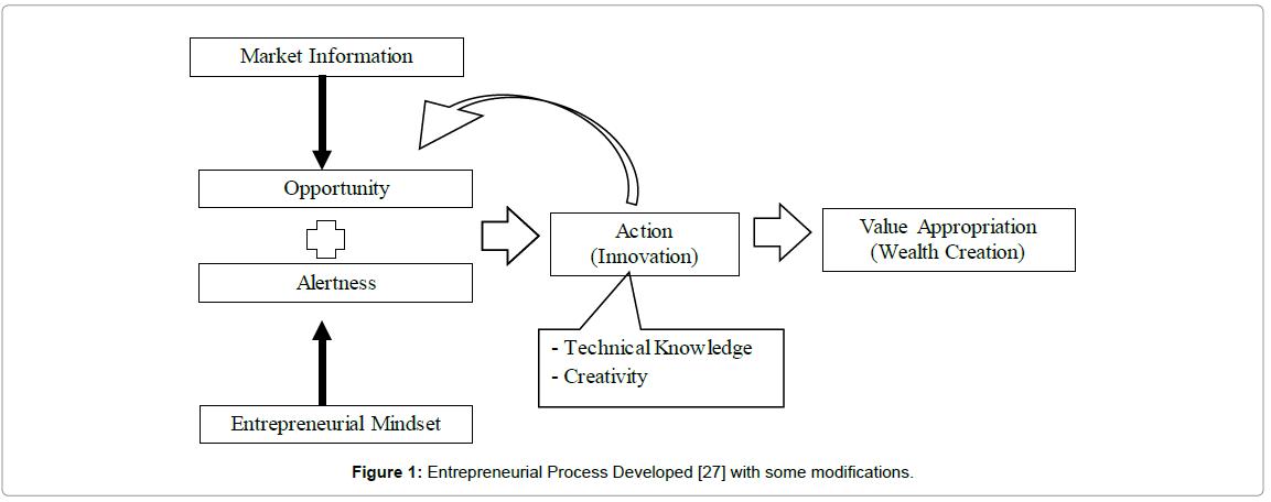 economics-and-management-Entrepreneurial-Process-Developed-modifications
