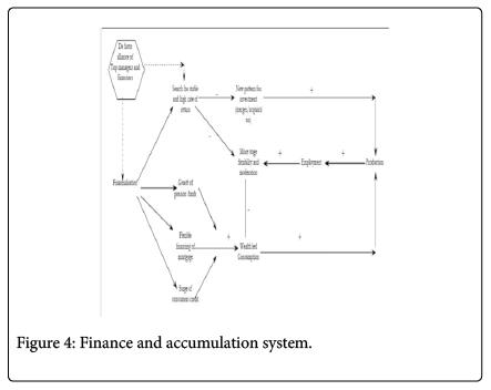 economics-and-management-Finance-accumulation-system