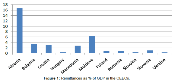 economics-and-management-GDP-CEECs