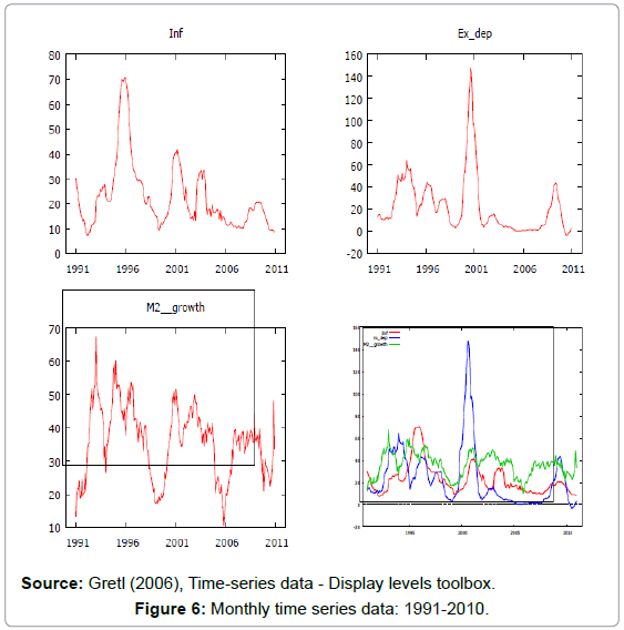 economics-and-management-Monthly-time-series-data