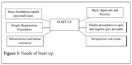 economics-and-management-Needs-Start-up