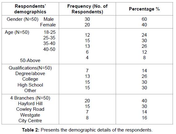economics-and-management-Presents-demographic-details