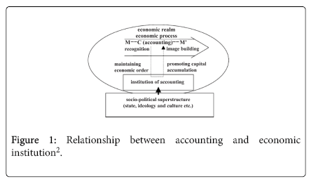 accounting and economics relationship