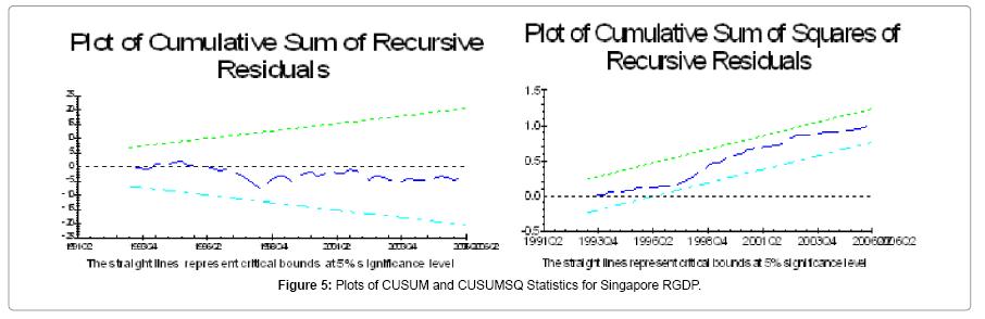 economics-and-management-Statistics-Singapore-RGDP
