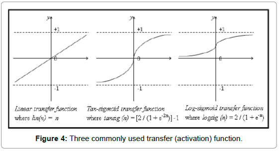 economics-and-management-Three-commonly-transfer-function