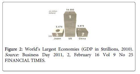 economics-and-management-World-Largest-Economies