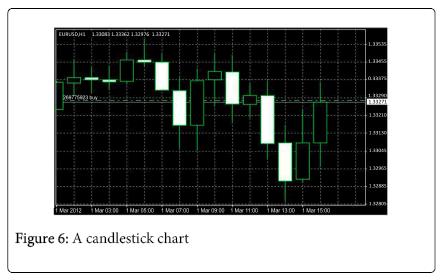 economics-and-management-candlestick-chart