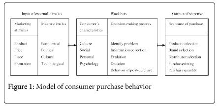 economics-and-management-consumer-purchase-behavior