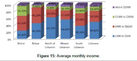 economics-and-management-sciences-Average-monthly