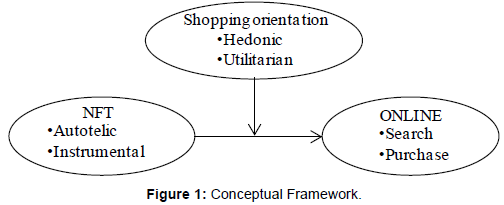economics-and-management-sciences-Conceptual-Framework