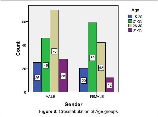 economics-and-management-sciences-Crosstabulation-Age-groups