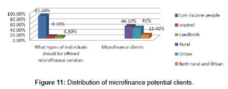 economics-and-management-sciences-Distribution