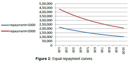economics-and-management-sciences-Equal-repayment-curvest