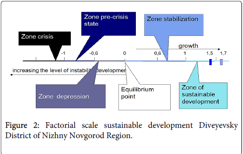 economics-and-management-sciences-Factorial-scale-sustainable-development