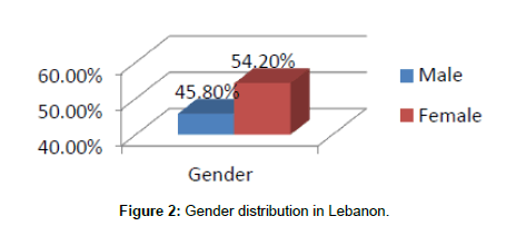 economics-and-management-sciences-Gender
