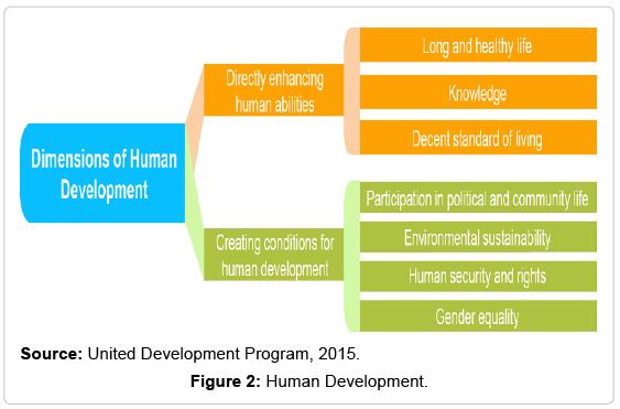 economics-and-management-sciences-Human-Development