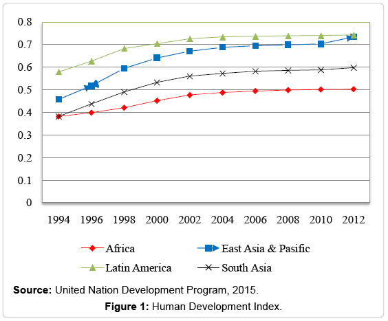 economics-and-management-sciences-Human-Development-Index