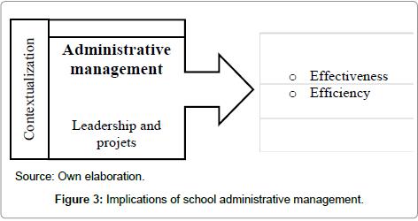 economics-and-management-sciences-Implications-school-administrative