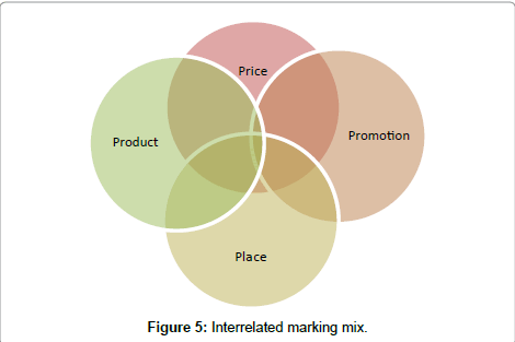 economics-and-management-sciences-Interrelated-marking-mix