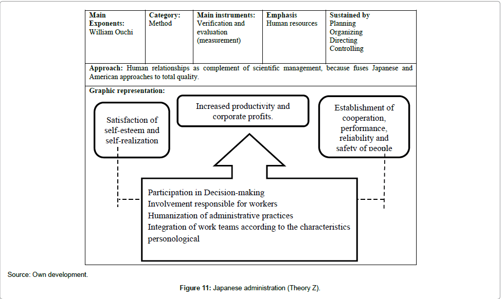economics-and-management-sciences-Japanese-administration