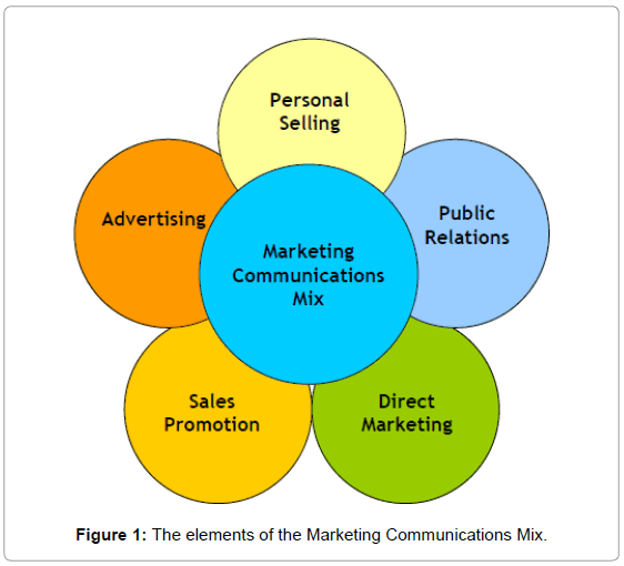 analysing elements of integrated marketing communication Our msc marketing and msc marketing and management  development of marketing communication plans to  the elements of marketing.
