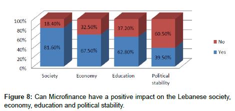 economics-and-management-sciences-Microfinance