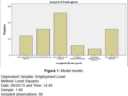 economics-and-management-sciences-Model-results