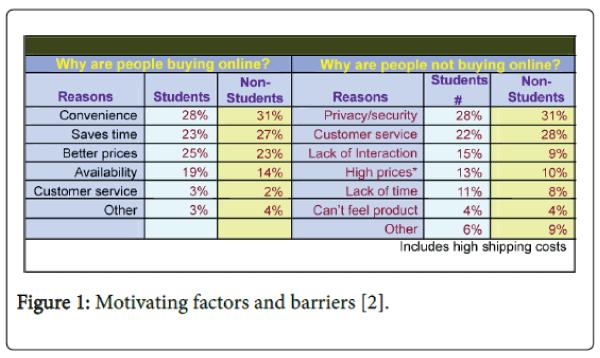 economics-and-management-sciences-Motivating-factors-barriers
