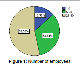 economics-and-management-sciences-Number-employees