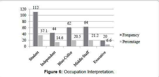 economics-and-management-sciences-Occupation-Interpretation