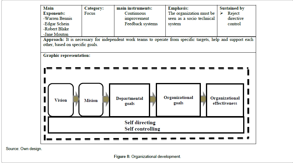 economics-and-management-sciences-Organizational-development